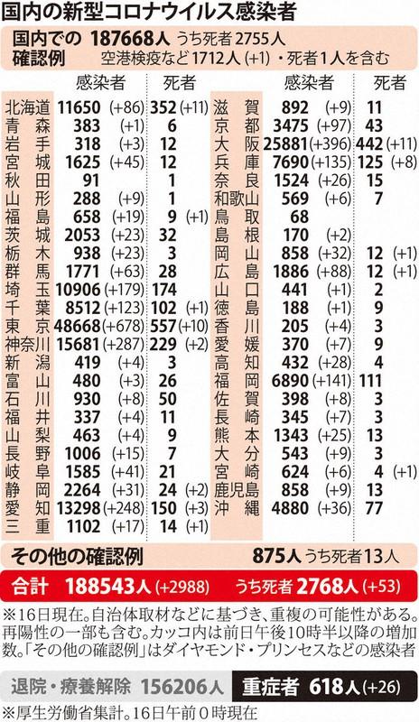 国内の新型コロナウィルス感染者数 ※12月16日現在