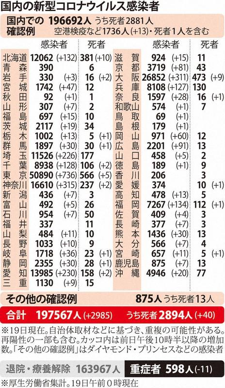 国内の新型コロナウィルス感染者数 ※12月18日現在