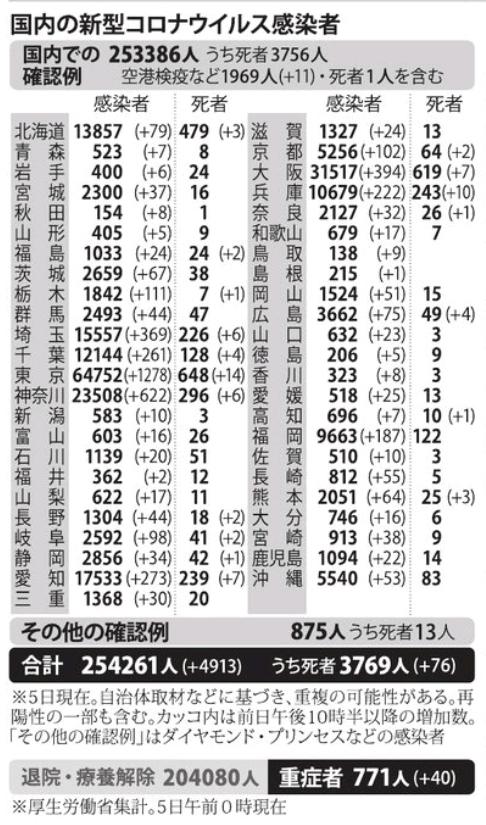 国内の新型コロナウィルス感染者数 ※1月5日現在