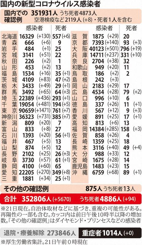 国内の新型コロナウィルス感染者数 ※1月21日現在