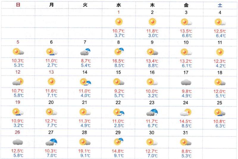 令和 2 年 1 月 大阪の気温