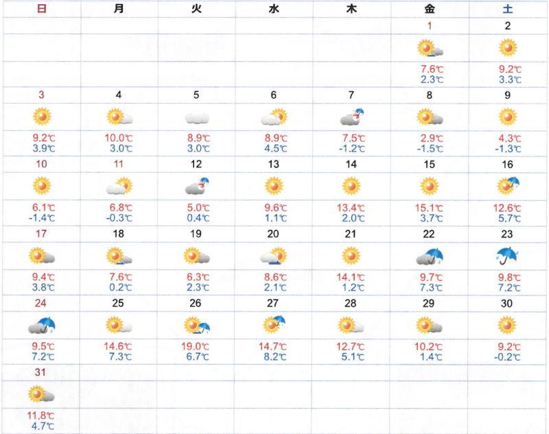 令和 3 年 1 月 大阪の気温