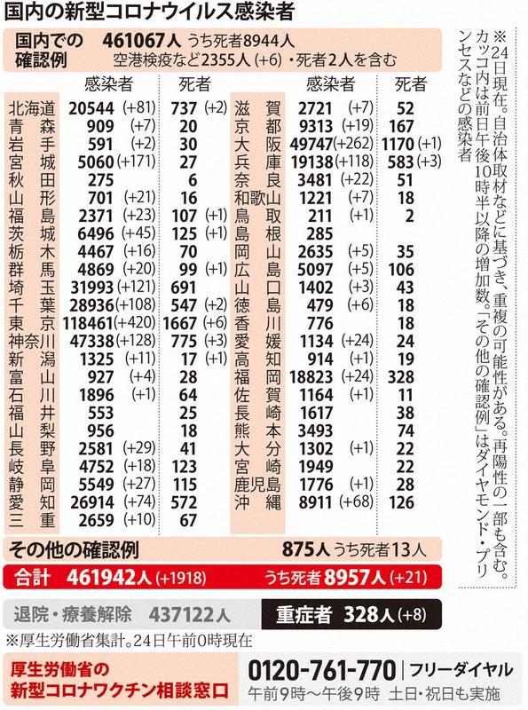 国内の新型コロナウィルス感染者数 ※3月24日現在