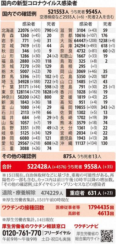 国内の新型コロナウィルス感染者数 ※4月15日現在