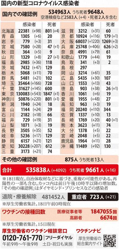 国内の新型コロナウィルス感染者数 ※4月18日現在