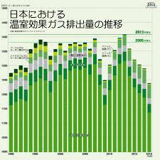 日本における温室効果ガス排出量の推移全国地球温暖化防止活動推進センター・JCCCA