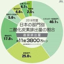 日本の部門別CO2排出量の割合(直接排出量)
