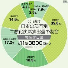 日本の部門別CO2排出量の割合(間接排出量)