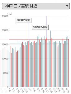 神戸・三ノ宮駅周辺の人出
