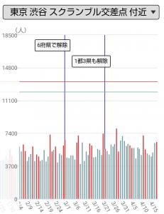 東京・渋谷スクランブル交差点付近の人出