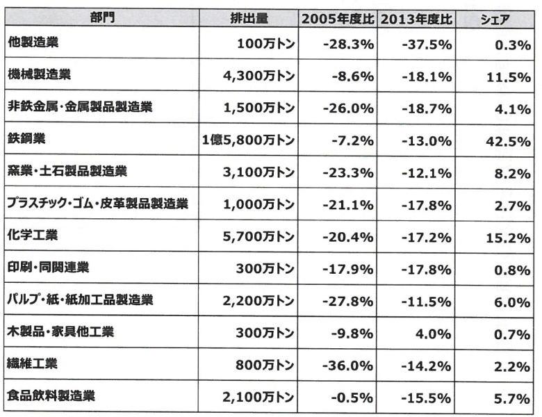 ◆製造業の 2018 年度の排出量