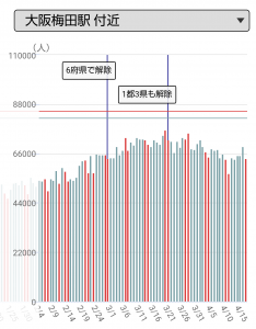 大阪・梅田駅周辺の人出