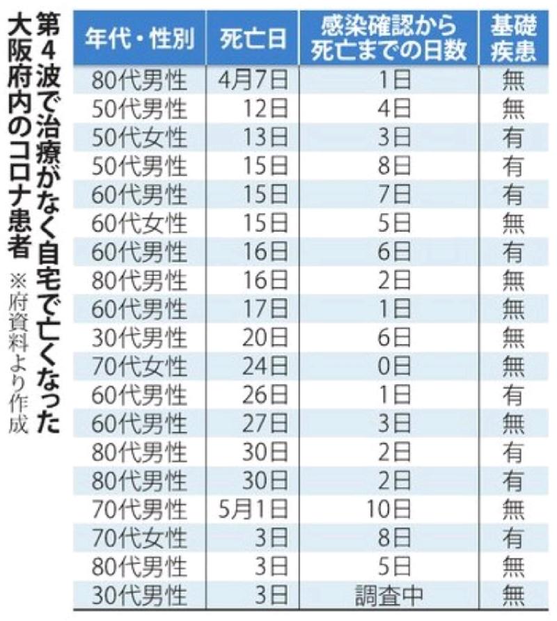 第4波で治療がなく自宅で亡くなった大阪府内のコロナ患者