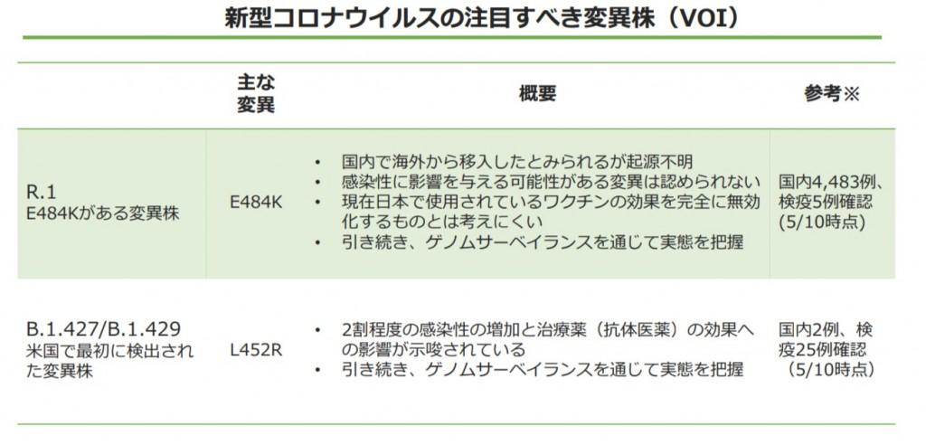 新型コロナウイルスの懸念される変異株( VOI )