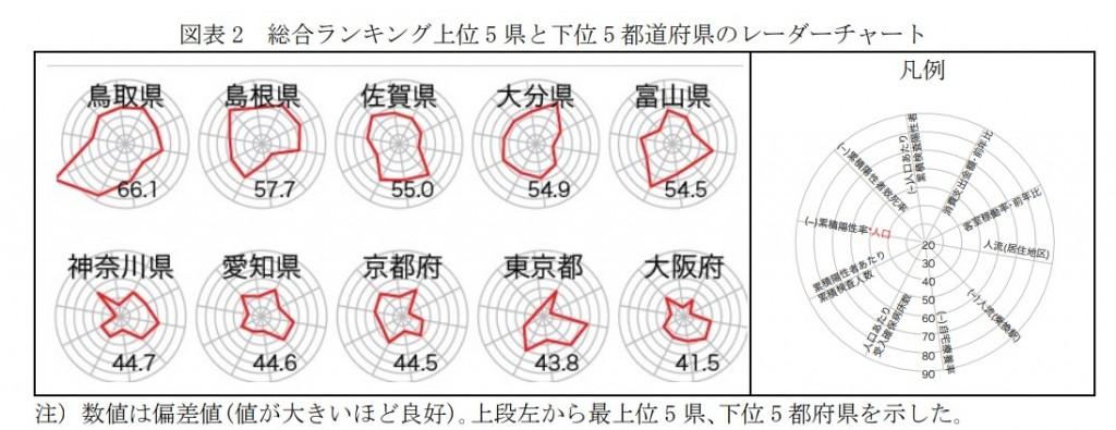 総合ランキング上位 5 県と下位 5 都道府県