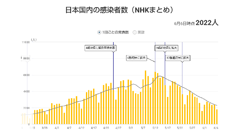 日本国内の感染者数(第4波)