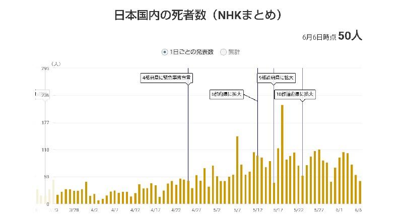 日本国内の死者数(第4波)