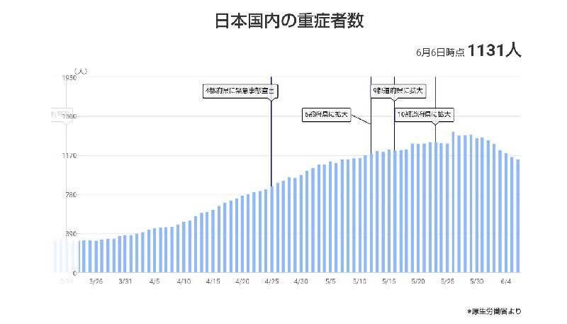 日本国内の重症者数(第4波)