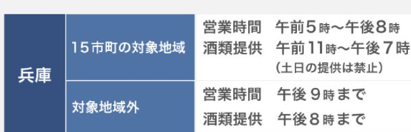 兵庫県・飲食店の営業時間及び酒類提供指針