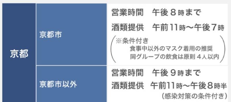 京都府・飲食店の営業時間及び酒類提供指針