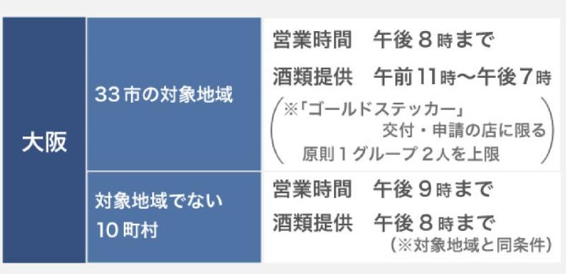 大阪府・飲食店の営業時間及び酒類提供指針
