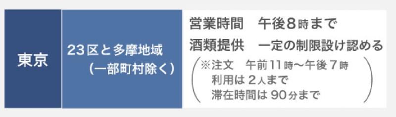 東京都・飲食店の営業時間及び酒類提供指針