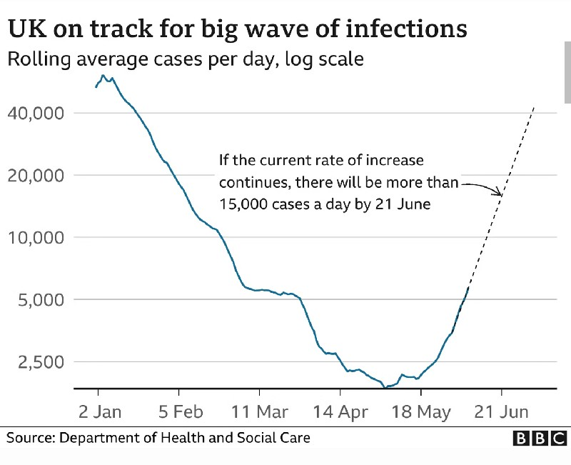 UK on track for big wave of infections