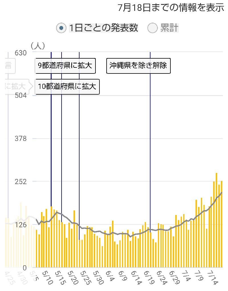 千葉県の感染者数推移