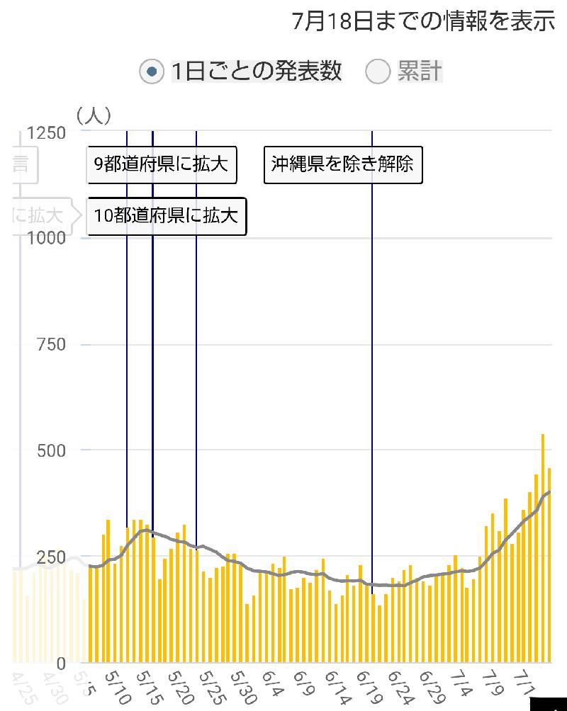 神奈川県の感染者数推移