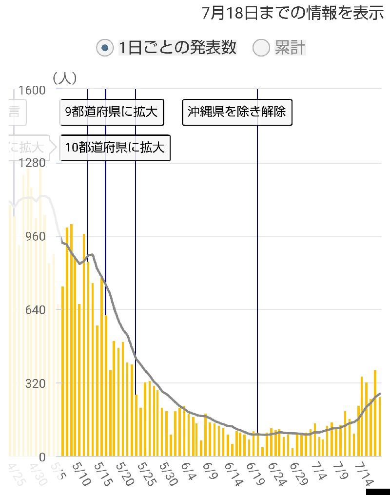 大阪府の感染者数推移