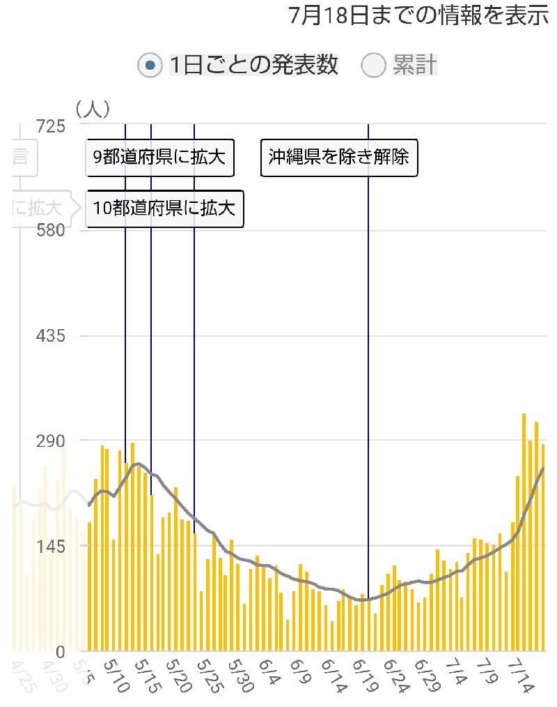 埼玉県の感染者数推移