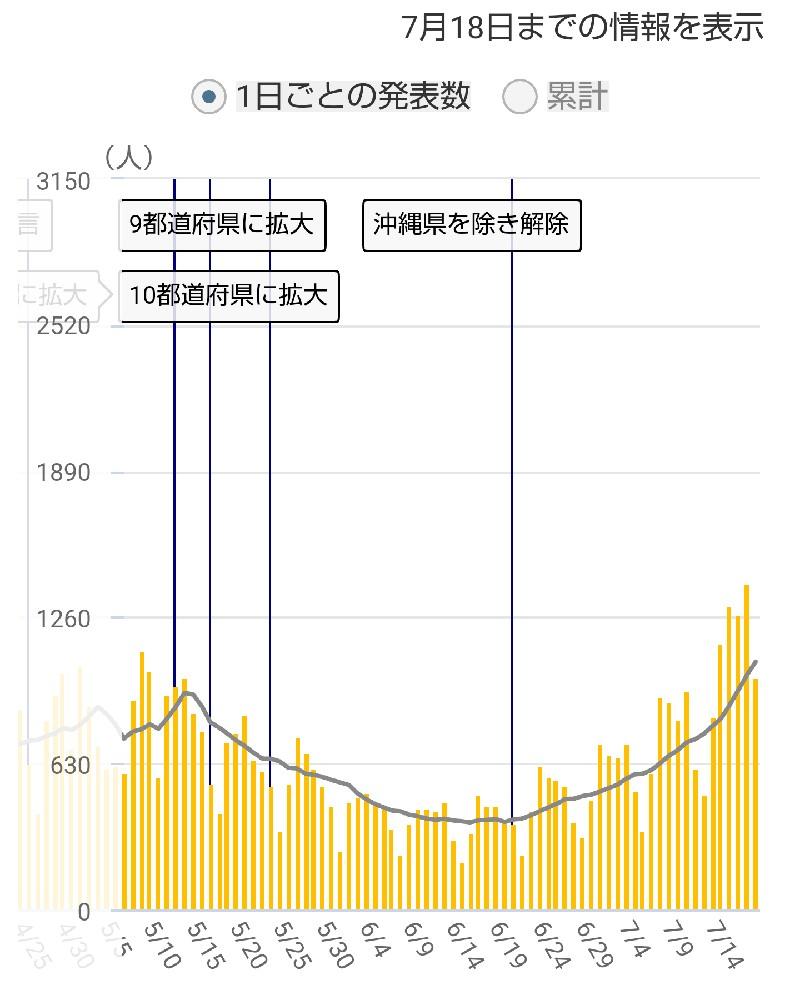 東京都の感染者数推移