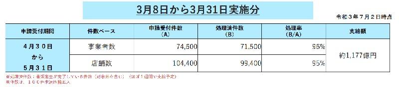 東京都協力金・3月8日から3月31日実施分