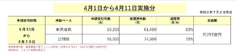 東京都協力金・4月1日から4月11日実施分