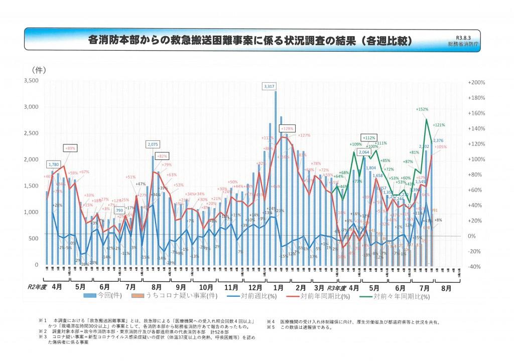各消防本部からの救急搬送困難事案に係る状況調査の結果(各週比較)