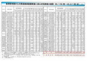 各消防本部からの救急搬送困難事案に係る状況調査の結果(R3.7/26(月)~R3.8/1(日)分)