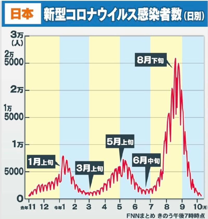 FNNプライムオンライン・日本の新型コロナ感染者数のグラフ