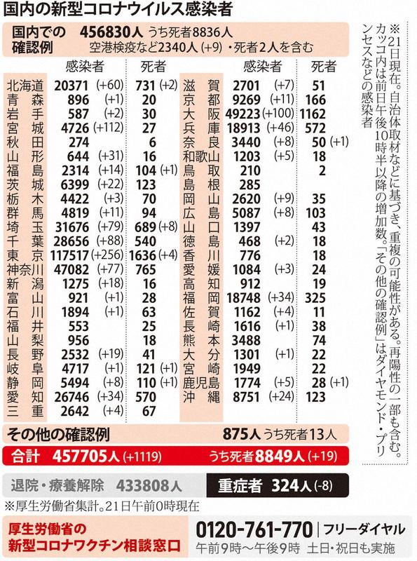 国内の新型コロナウィルス感染者数 ※3月21日現在
