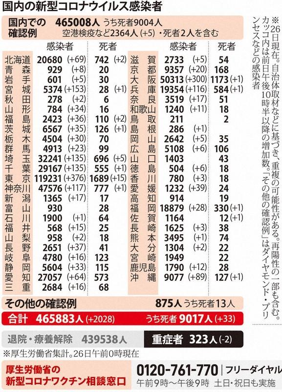 国内の新型コロナウィルス感染者数 ※3月26日現在
