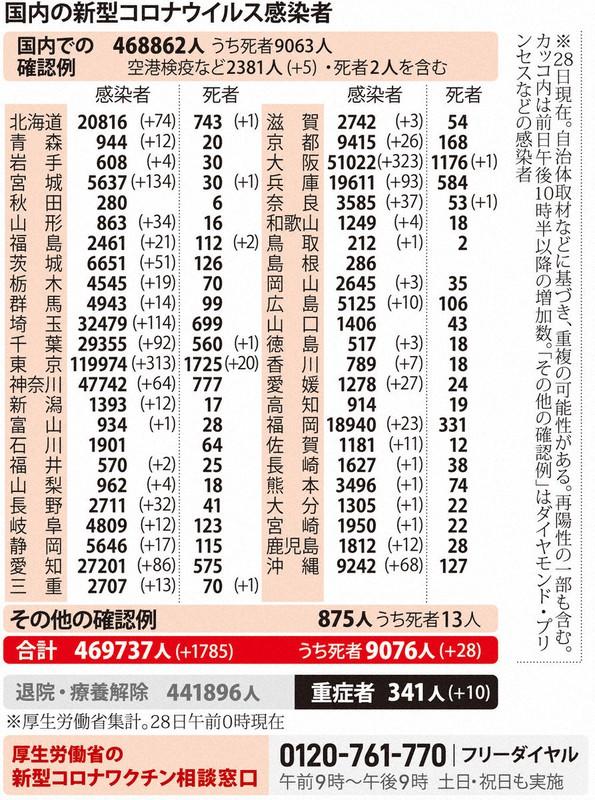 国内の新型コロナウィルス感染者数 ※3月28日現在