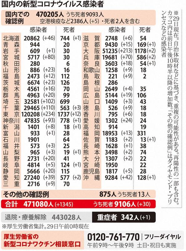 国内の新型コロナウィルス感染者数 ※3月29日現在