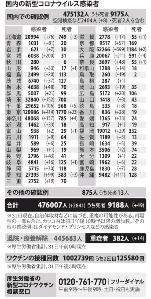 国内の新型コロナウィルス感染者数 ※3月31日現在