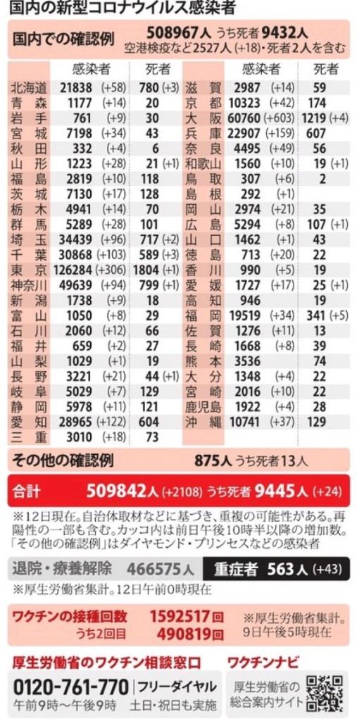 国内の新型コロナウィルス感染者数 ※4月12日現在