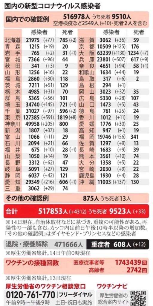 国内の新型コロナウィルス感染者数 ※4月14日現在