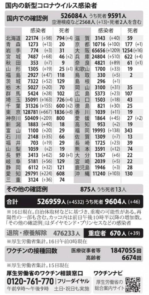 国内の新型コロナウィルス感染者数 ※4月16日現在
