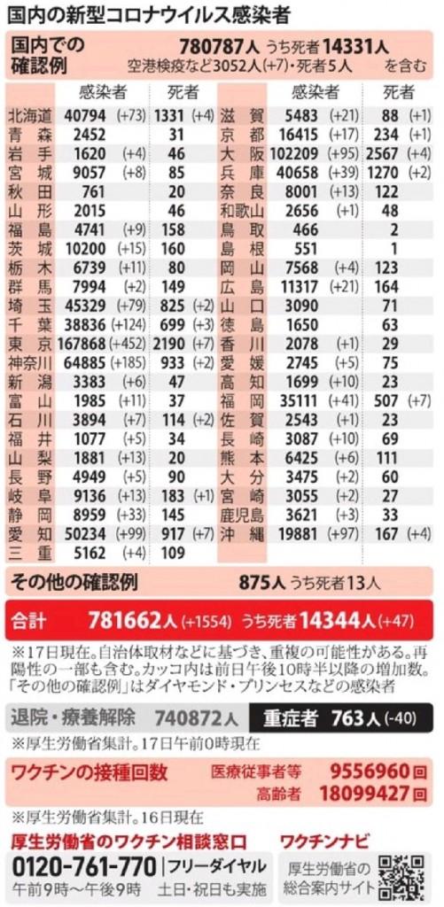 国内の新型コロナウィルス感染者数 ※6月17日現在