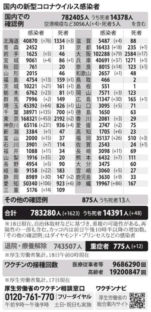 国内の新型コロナウィルス感染者数 ※6月18日現在