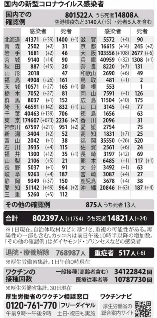 国内の新型コロナウィルス感染者数 ※7月1日現在