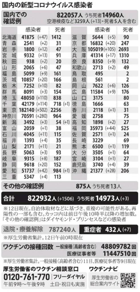 国内の新型コロナウィルス感染者数 ※7月12日現在