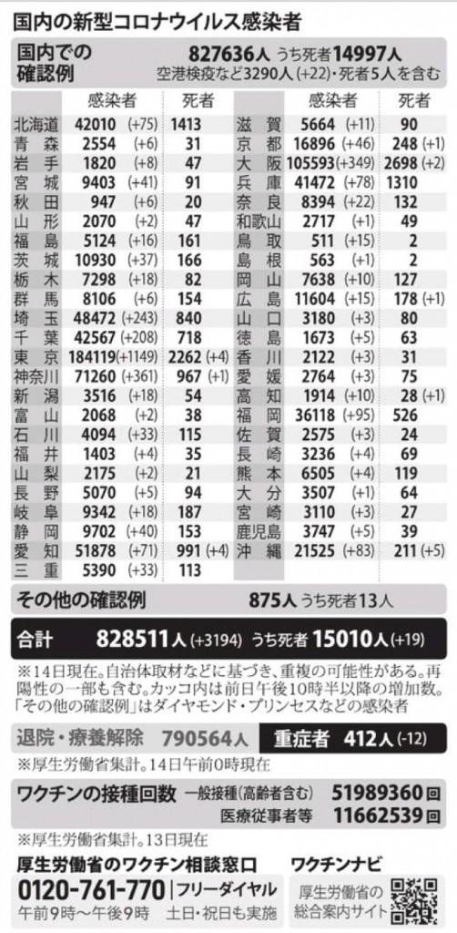 国内の新型コロナウィルス感染者数 ※7月14日現在